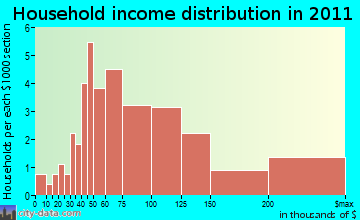 Fox River Valley Gardens household income distribution