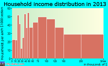Frankfort household income distribution