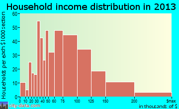 Frankfort Square household income distribution