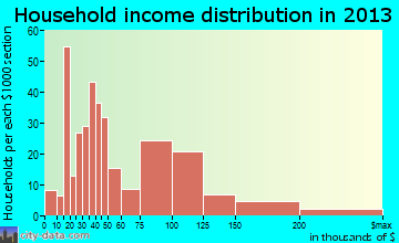 Freeburg household income distribution