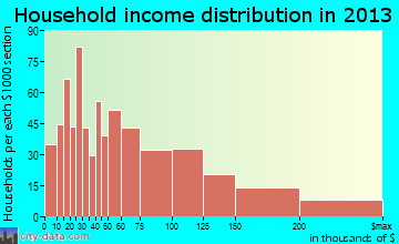 Glen Carbon household income distribution