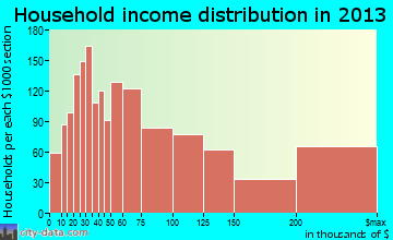 Glenview household income distribution