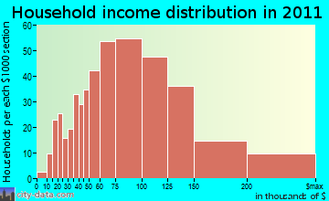 Goodings Grove household income distribution