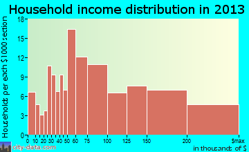 Grandwood Park household income distribution