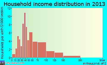 Grant Park household income distribution