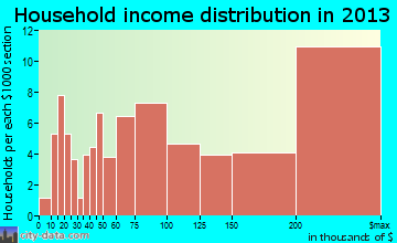 Green Oaks household income distribution
