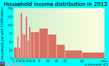 Gurnee household income distribution