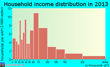 Hampton household income distribution