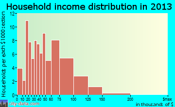 Hanna City household income distribution