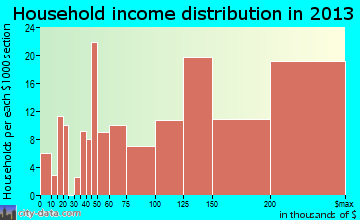 Hawthorn Woods household income distribution