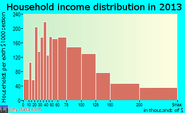 Hoffman Estates household income distribution