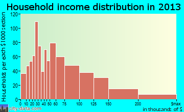 Homewood household income distribution