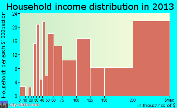 Inverness household income distribution