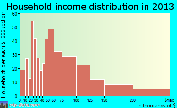 Itasca household income distribution
