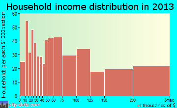 La Grange household income distribution
