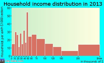 Lake Barrington household income distribution