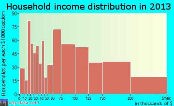Lake Zurich household income distribution