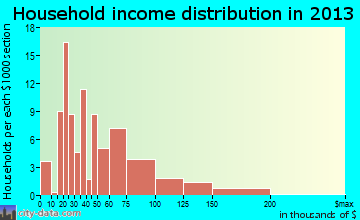 Brooklyn household income distribution