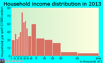 Chesterton household income distribution