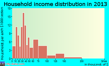 Culver household income distribution