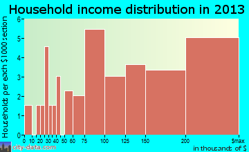 Dune Acres household income distribution