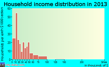 French Lick household income distribution