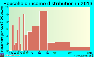 Galena household income distribution