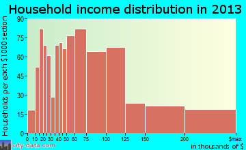 Granger household income distribution