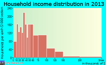 Hobart household income distribution