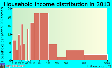McCordsville household income distribution