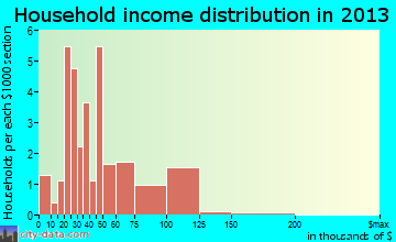 Michigantown household income distribution