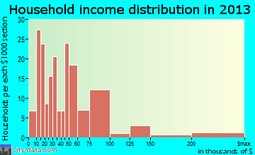 Middlebury household income distribution