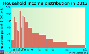Munster household income distribution