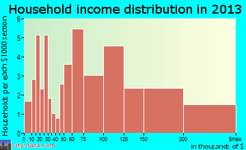 Ogden Dunes household income distribution