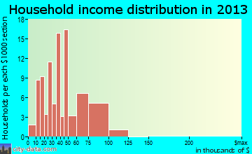 Owensville household income distribution