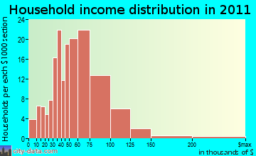 Chalkville household income distribution