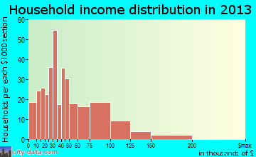 South Haven household income distribution