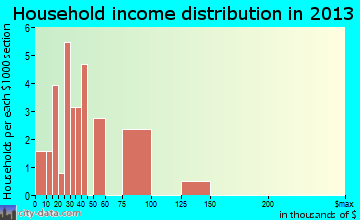 Russian Mission household income distribution