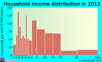 Westfield household income distribution