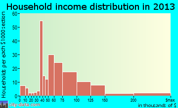 Whitestown household income distribution
