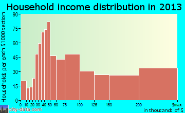 Zionsville household income distribution