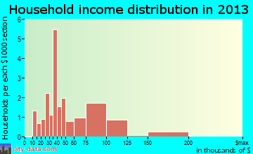 Amo household income distribution