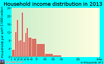 Avilla household income distribution