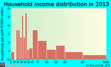 Beverly Shores household income distribution