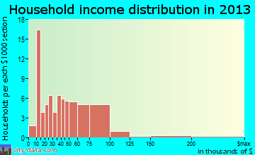 Ossian household income distribution