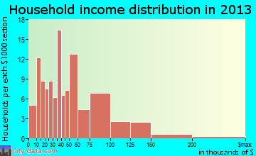 Parkersburg household income distribution