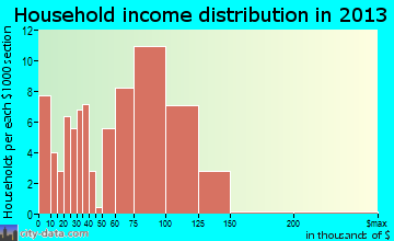 Peosta household income distribution