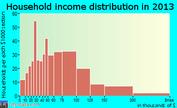 Pleasant Hill household income distribution