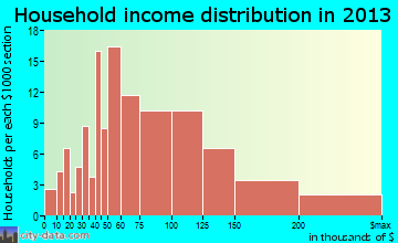 Polk City household income distribution