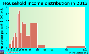 Prescott household income distribution